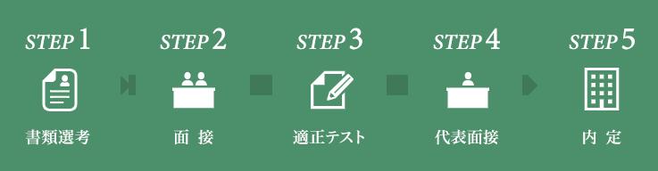 step1書類選考 step2面接  step3適正テスト step4代表面接 step5内定